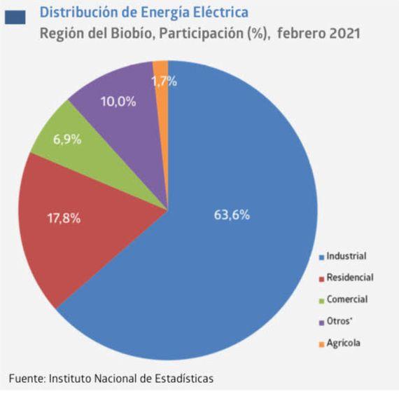 Distribución de energía eléctrica en la Región del Biobío aumentó 1,1% en febrero
